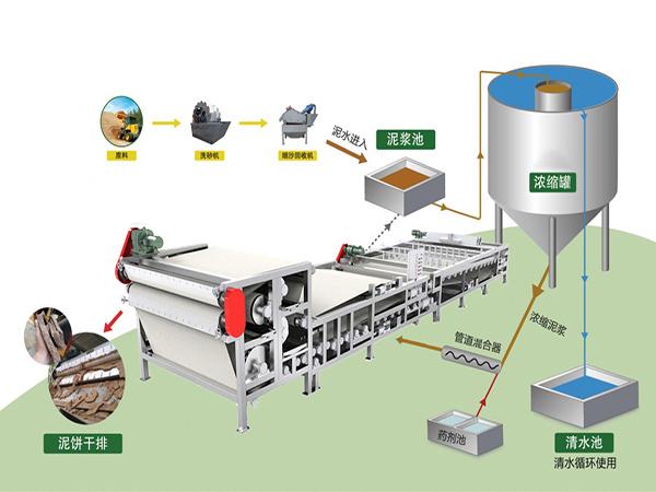 重型分体浓缩带式压滤机的操作步骤